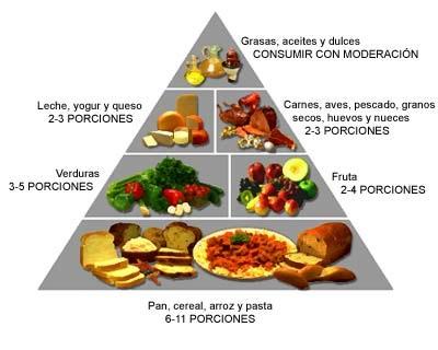Pirámide alimenticia con pan, cereal, arros y pasta en la base, seguido de verduras y frutas, después leche, yogur, queso, carnes, pescados, huevos y nueces y por último grasas