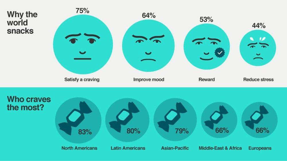 Ilustración de los estados de ánimo por países de quienes consumen snacks